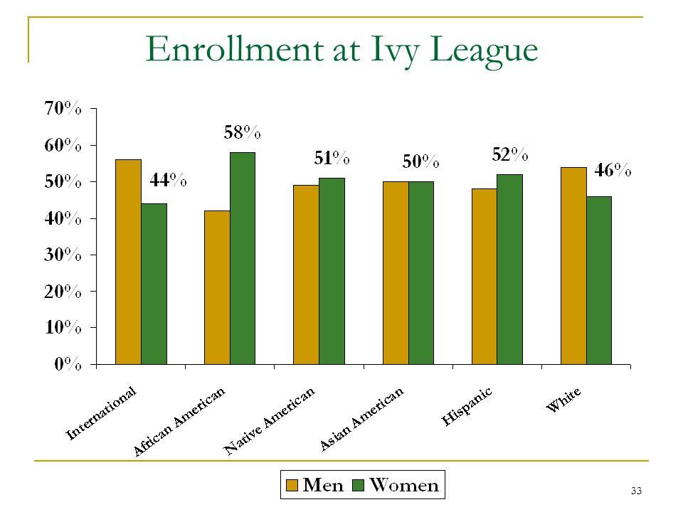 33 Enrollment at Ivy League