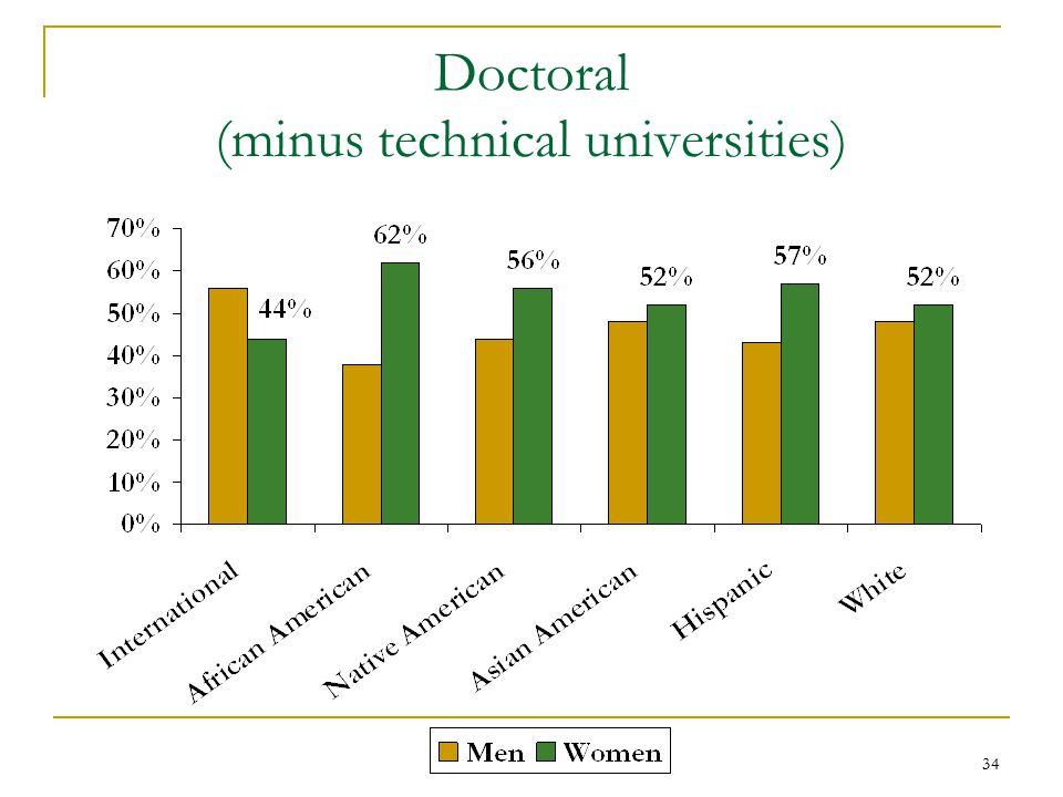 34 Doctoral (minus technical universities)