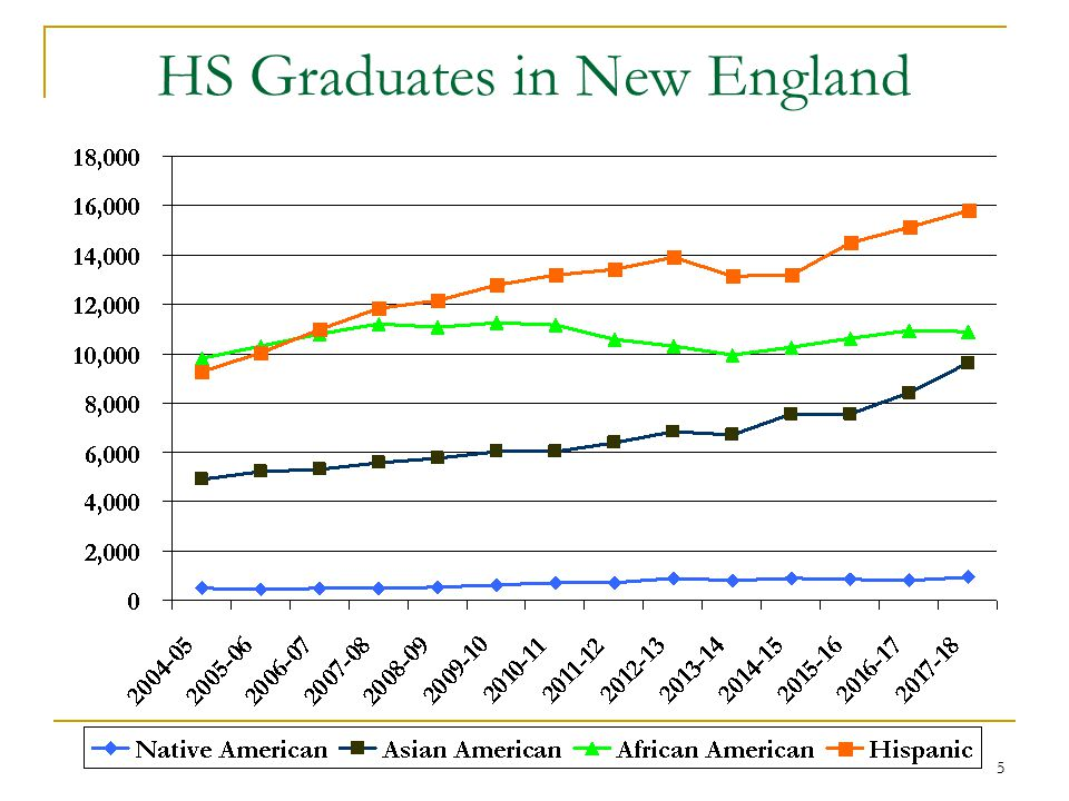 5 HS Graduates in New England