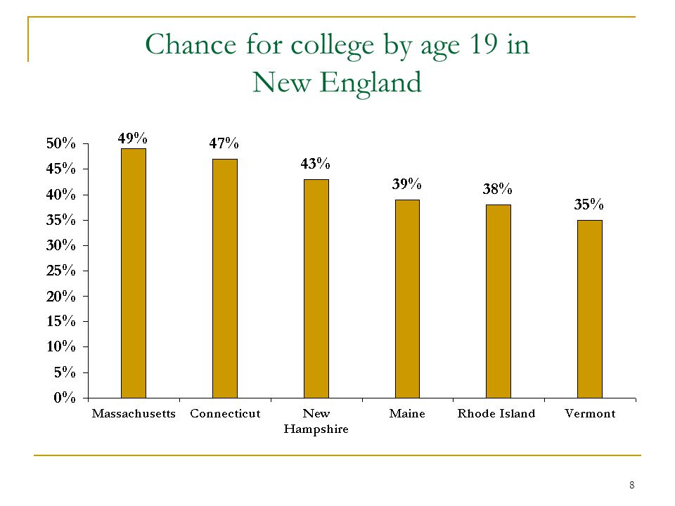 8 Chance for college by age 19 in New England