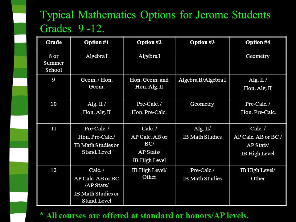GradeOption #1Option #2Option #3Option #4 8 or Summer School Algebra I Geometry 9Geom.