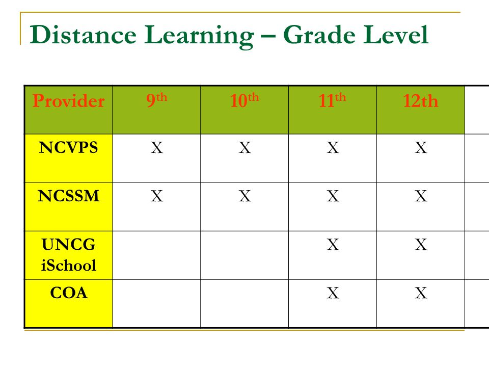 Distance Learning – Grade Level Provider9 th 10 th 11 th 12th NCVPSXXXX NCSSMXXXX UNCG iSchool XX COAXX