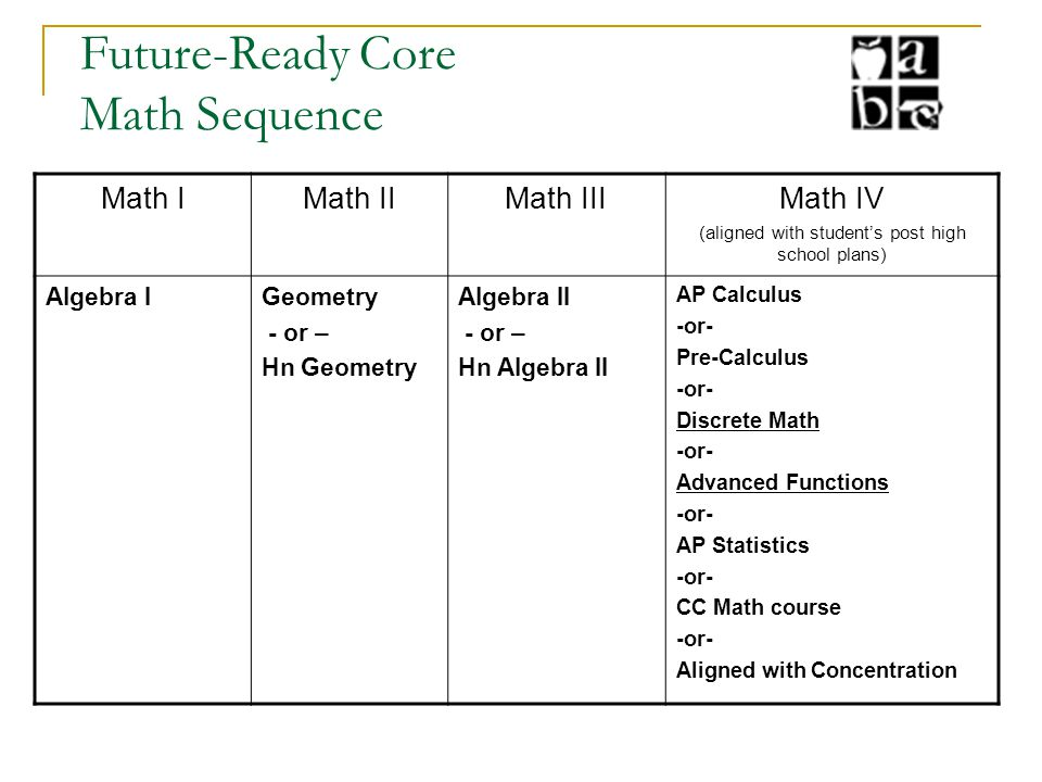 Future-Ready Core Math Sequence Math IMath IIMath IIIMath IV (aligned with student's post high school plans) Algebra I Geometry - or – Hn Geometry Alg