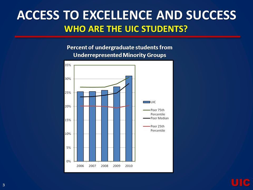 UIC 3 ACCESS TO EXCELLENCE AND SUCCESS WHO ARE THE UIC STUDENTS? Percent of undergraduate students from Underrepresented Minority Groups