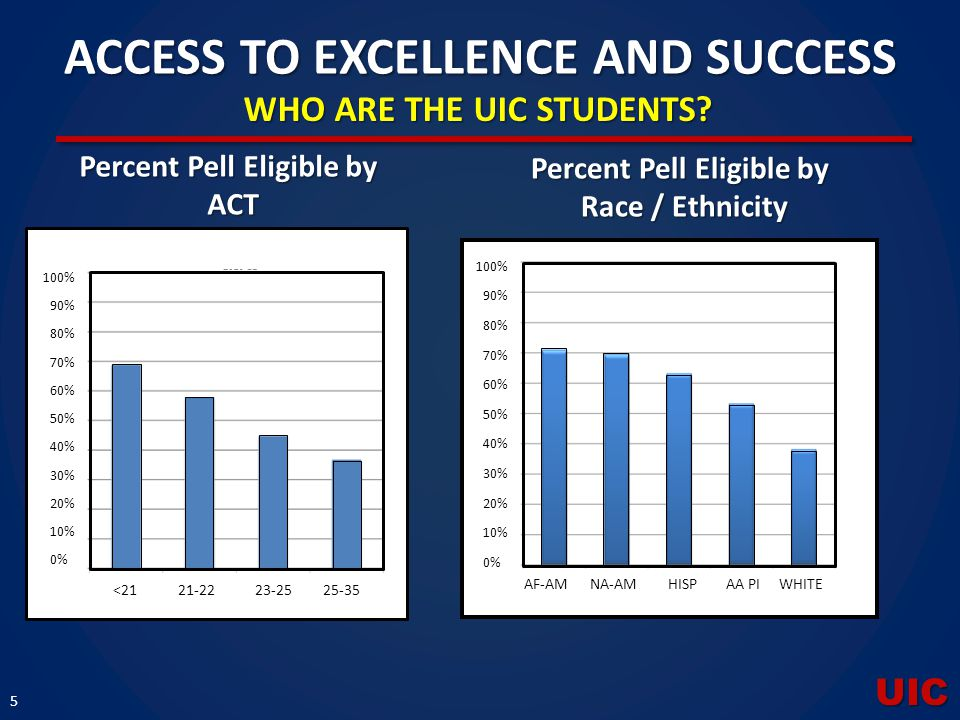 UIC 5 ACCESS TO EXCELLENCE AND SUCCESS WHO ARE THE UIC STUDENTS? Percent Pell Eligible by ACT Race / Ethnicity AF-AMNA-AMHISPAA PIWHITE 100% 90% 80% 7