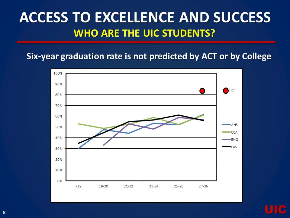 UIC 8 ACCESS TO EXCELLENCE AND SUCCESS WHO ARE THE UIC STUDENTS? Six-year graduation rate is not predicted by ACT or by College HC