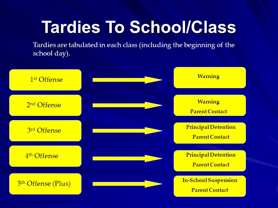 Tardies To School/Class Tardies are tabulated in each class (including the beginning of the school day).