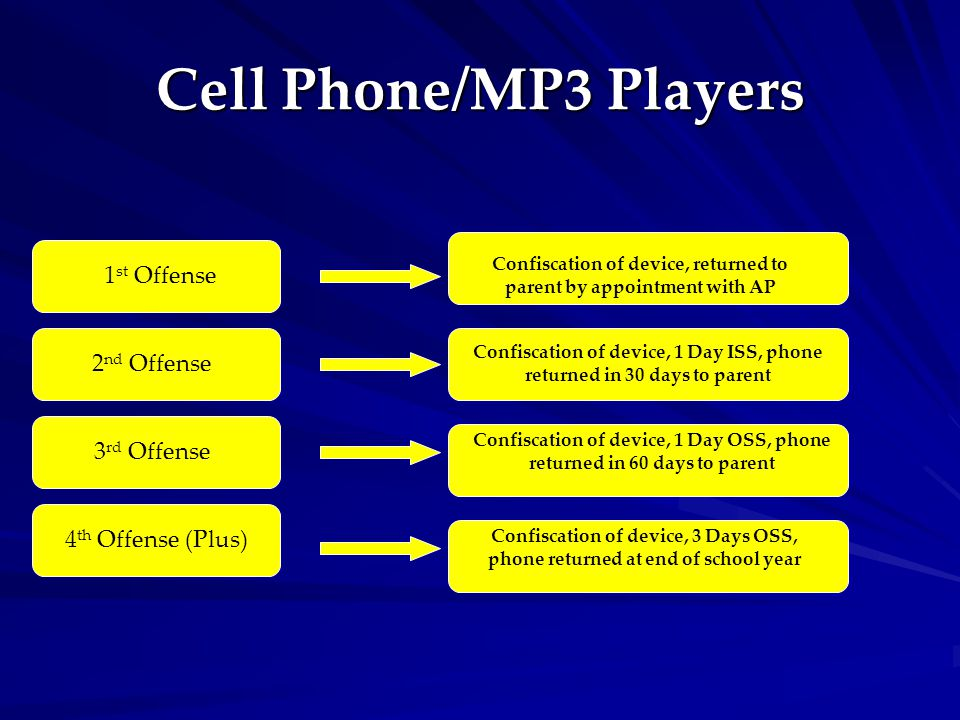 Cell Phone/MP3 Players 1 st Offense 2 nd Offense 3 rd Offense 4 th Offense (Plus) Confiscation of device, returned to parent by appointment with AP Confiscation of device, 1 Day ISS, phone returned in 30 days to parent Confiscation of device, 1 Day OSS, phone returned in 60 days to parent Confiscation of device, 3 Days OSS, phone returned at end of school year