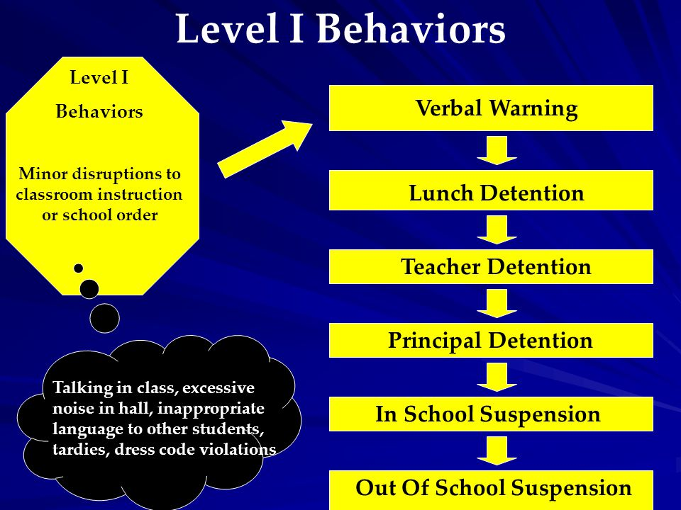 Level I Behaviors Level I Behaviors Minor disruptions to classroom instruction or school order Verbal Warning Talking in class, excessive noise in hall, inappropriate language to other students, tardies, dress code violations Teacher Detention Principal Detention In School Suspension Out Of School Suspension Lunch Detention
