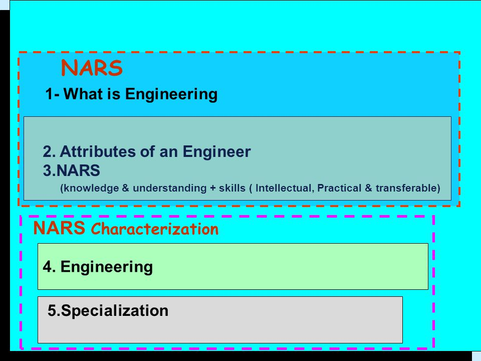 4. Engineering 2. Attributes of an Engineer 3.NARS (knowledge & understanding + skills ( Intellectual, Practical & transferable) 5.Specialization NARS