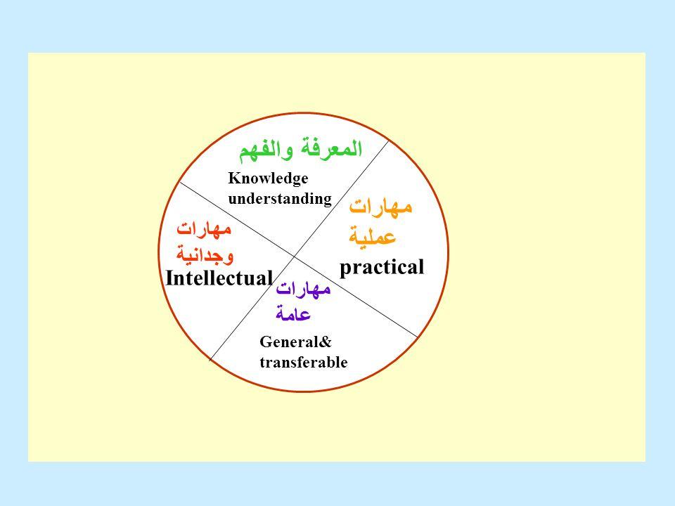 المعرفة والفهم Knowledge understanding مهارات وجدانية Intellectual مهارات عملية practical مهارات عامة General& transferable