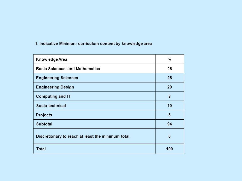 1. Indicative Minimum curriculum content by knowledge area Knowledge Area% Basic Sciences and Mathematics25 Engineering Sciences25 Engineering Design2