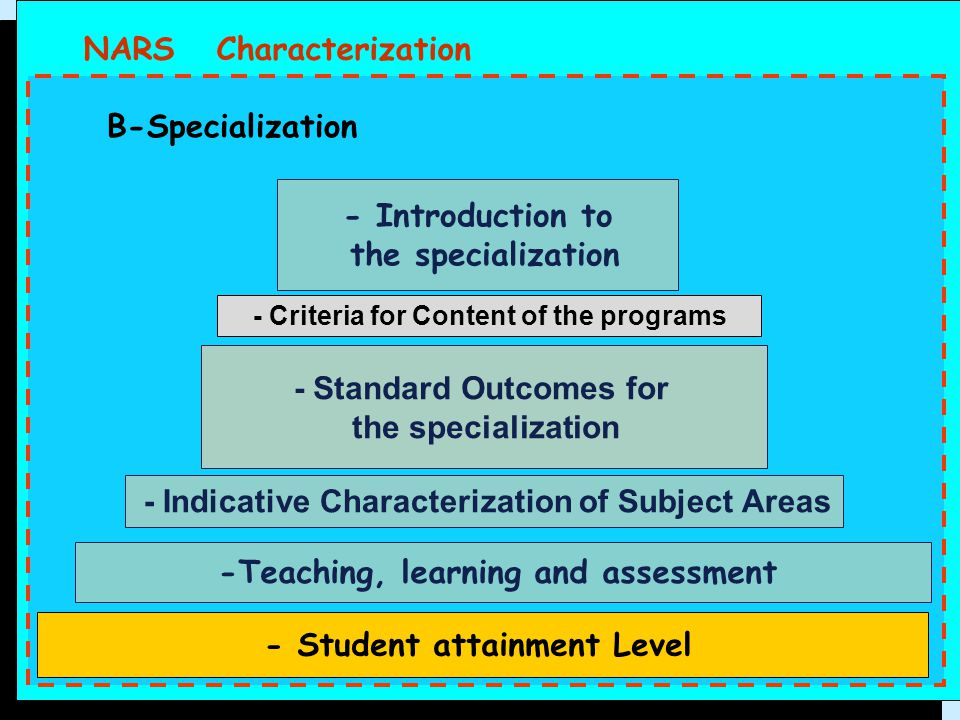 - Introduction to the specialization - Standard Outcomes for the specialization -Teaching, learning and assessment - Indicative Characterization of Su