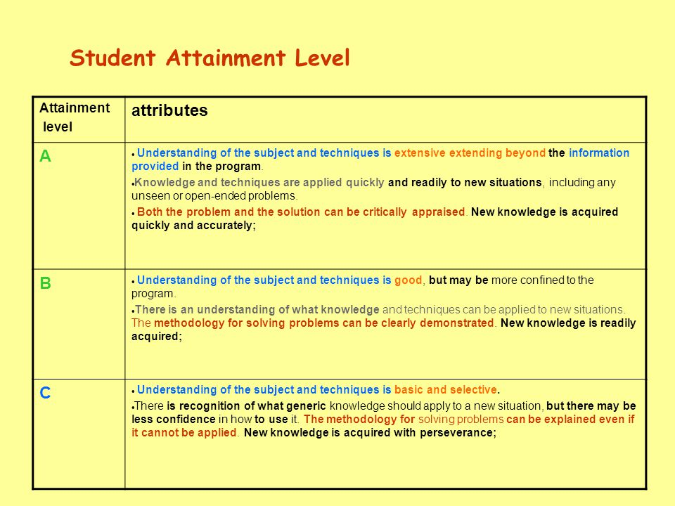 Attainment level attributes A  Understanding of the subject and techniques is extensive extending beyond the information provided in the program.  K