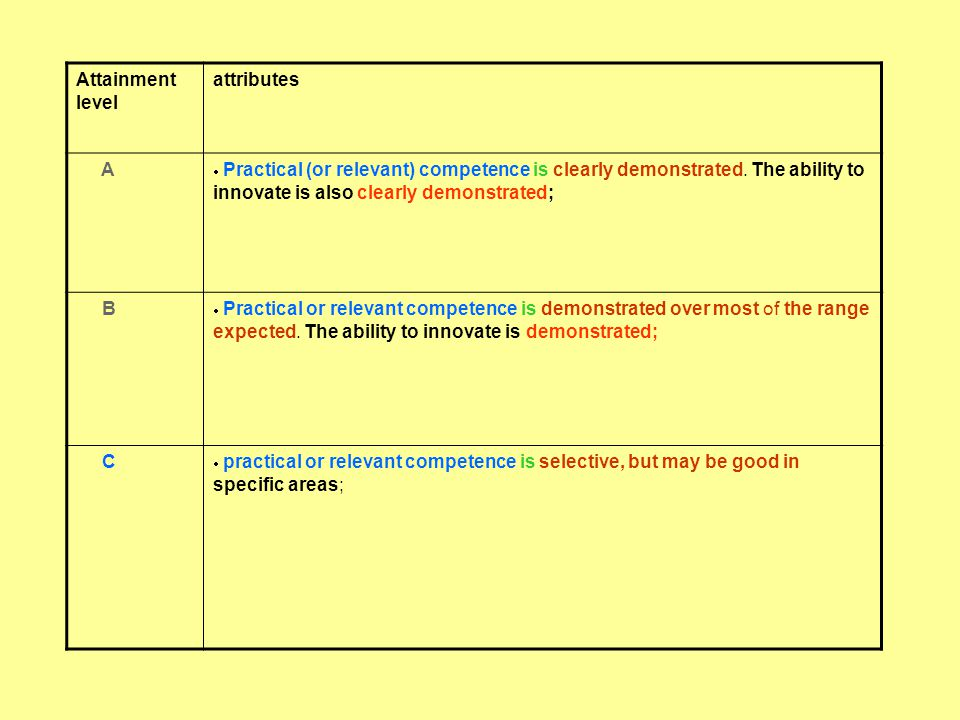 Attainment level attributes A  Practical (or relevant) competence is clearly demonstrated.