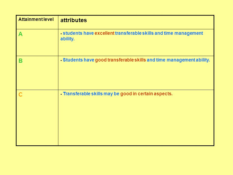 Attainment level attributes A  students have excellent transferable skills and time management ability. B  Students have good transferable skills an