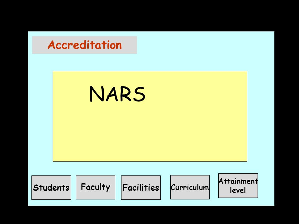 Accreditation NARS Students Faculty Facilities Curriculum Attainment level