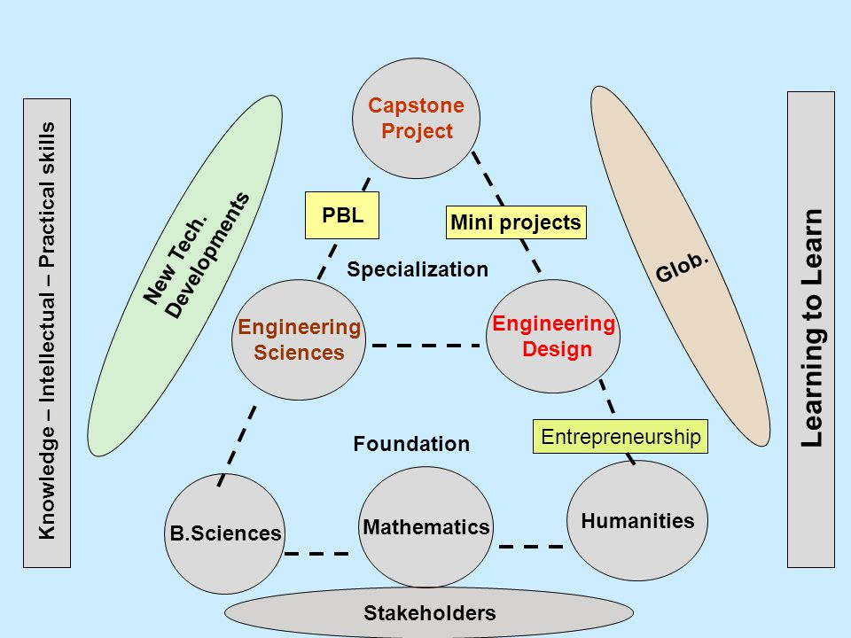 Capstone Project Engineering Sciences Engineering Design B.Sciences Mathematics Humanities Foundation Specialization Entrepreneurship PBL Mini projects Knowledge – Intellectual – Practical skills Learning to Learn Glob.