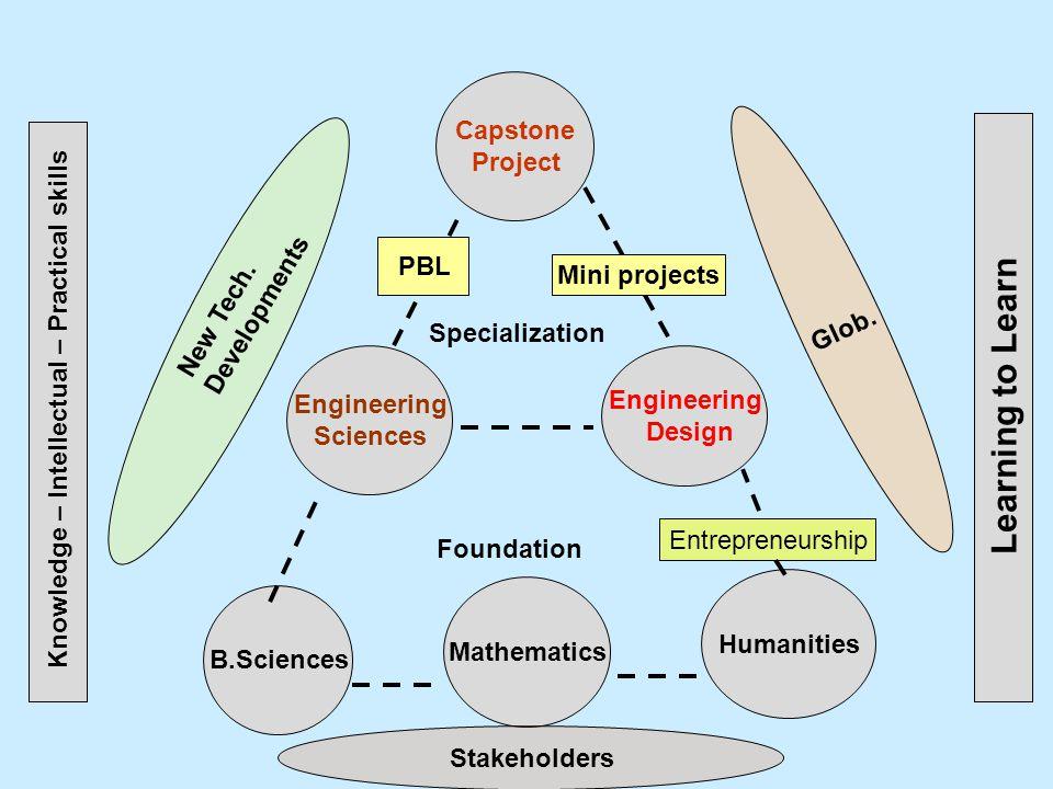 Capstone Project Engineering Sciences Engineering Design B.Sciences Mathematics Humanities Foundation Specialization Entrepreneurship PBL Mini project