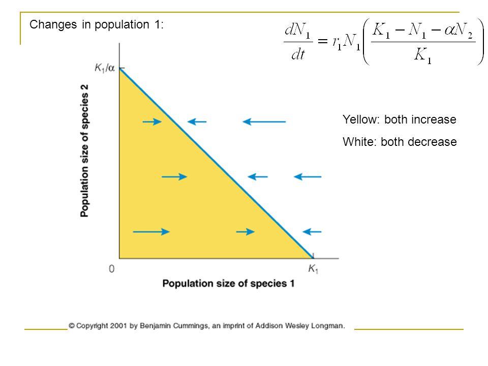 Yellow: both increase White: both decrease