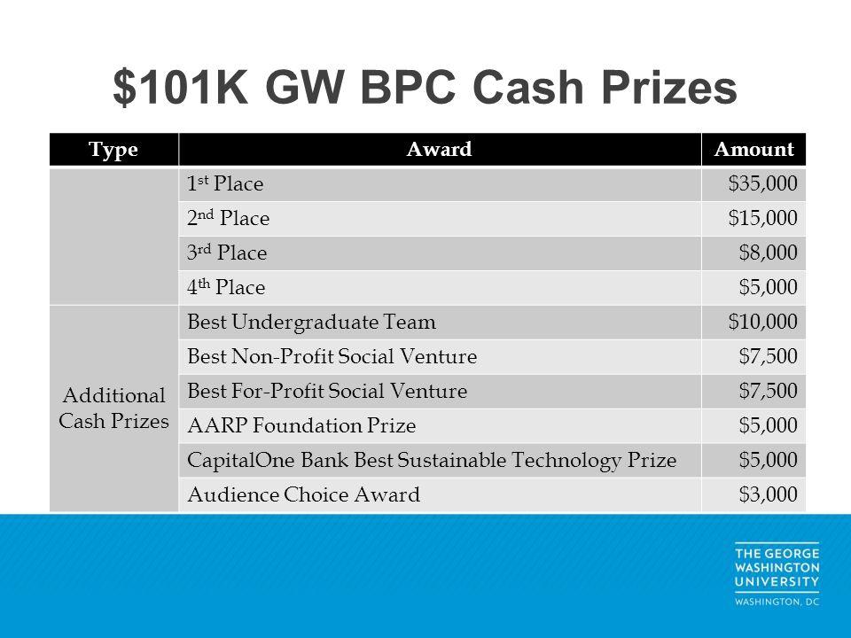 $101K GW BPC Cash Prizes TypeAwardAmount 1 st Place$35,000 2 nd Place$15,000 3 rd Place$8,000 4 th Place$5,000 Additional Cash Prizes Best Undergradua