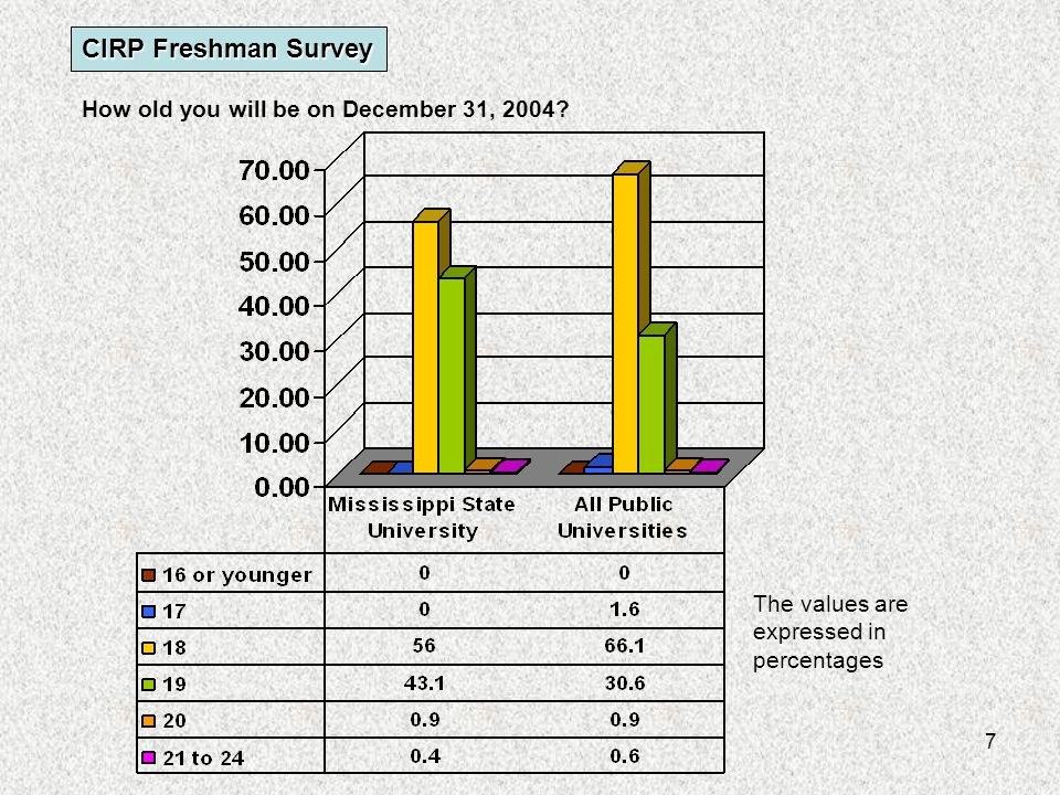 18 Do you have a disability? CIRP Freshman Survey The values are expressed in percentages