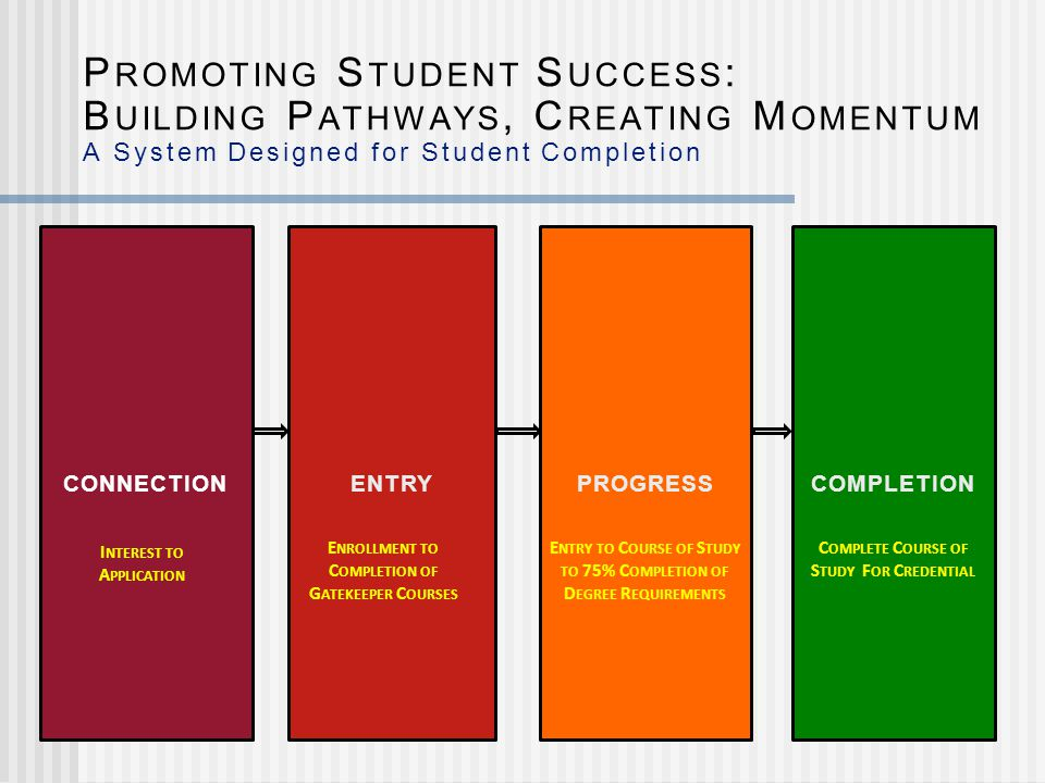 CONNECTION ENTRYPROGRESS COMPLETION P ROMOTING S TUDENT S UCCESS : B UILDING P ATHWAYS, C REATING M OMENTUM A System Designed for Student Completion E NROLLMENT TO C OMPLETION OF G ATEKEEPER C OURSES E NTRY TO C OURSE OF S TUDY TO 75% C OMPLETION OF D EGREE R EQUIREMENTS C OMPLETE C OURSE OF S TUDY F OR C REDENTIAL I NTEREST TO A PPLICATION