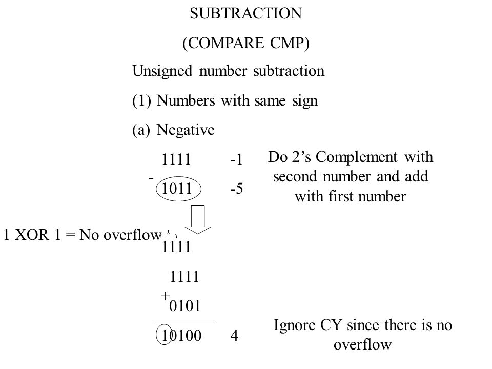 SUBTRACTION (COMPARE CMP) Unsigned number subtraction (1)Numbers with same sign (a)Positive 111115 101111 - Do 2's Complement with second number and a