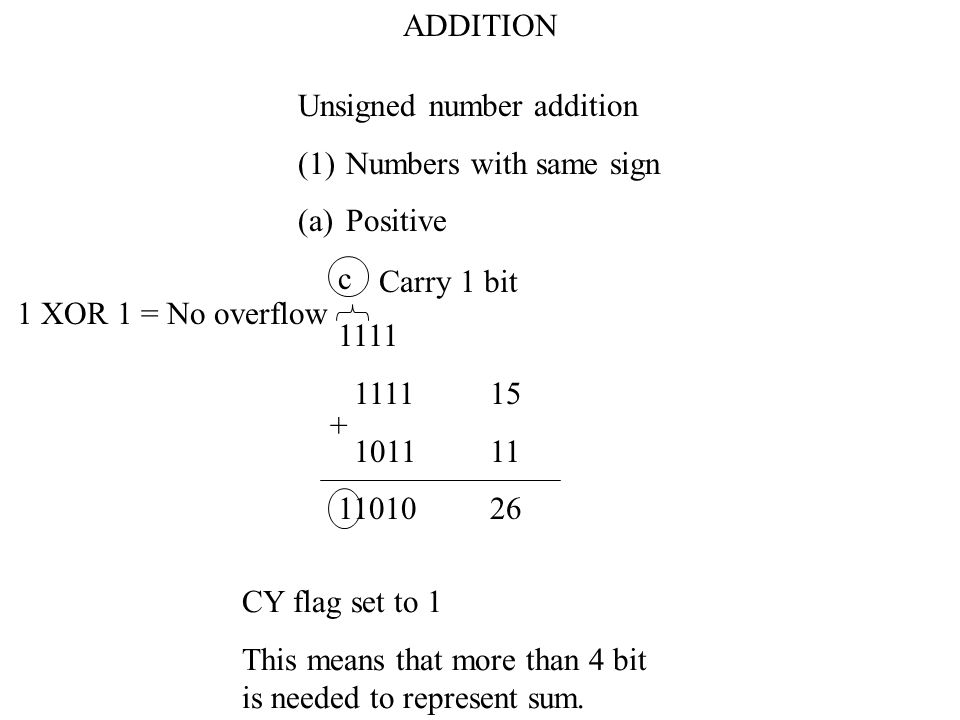 To distinguish between two numbers with the same sign and two numbers with different signs in assembly language programming ANDNum1,#80H ANDNum2,#80H XORNum1,Num2 If result of XOR = 0 then Z flag is set to 1 and sign of both numbers is the same If result of XOR = 1 then Z flag is set to 0 and sign of the numbers are different.