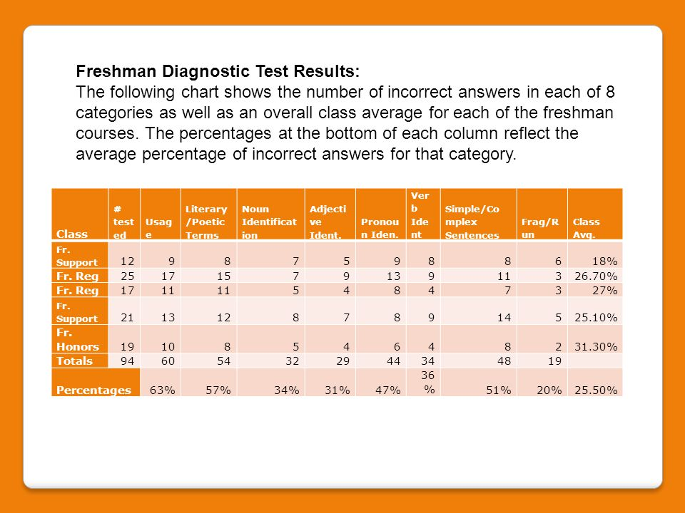Freshman Diagnostic Test Results: The following chart shows the number of incorrect answers in each of 8 categories as well as an overall class average for each of the freshman courses.