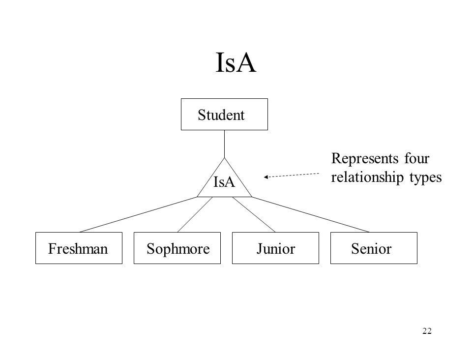 22 IsA FreshmanSophmoreJuniorSenior Student IsA Represents four relationship types