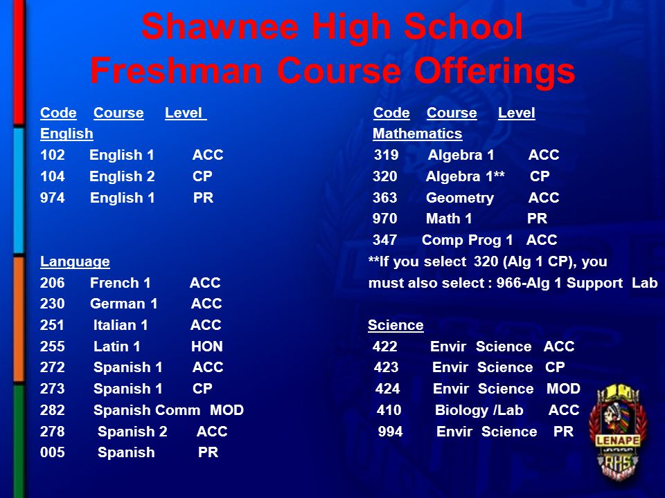 Shawnee High School Freshman Course Offerings Code Course Level EnglishMathematics 102 English 1 ACC 319 Algebra 1 ACC 104 English 2 CP320 Algebra 1** CP 974 English 1 PR363 Geometry ACC 970 Math 1 PR 347 Comp Prog 1 ACC Language **If you select 320 (Alg 1 CP), you 206 French 1 ACC must also select : 966-Alg 1 Support Lab 230 German 1 ACC 251 Italian 1 ACC Science 255 Latin 1 HON 422 Envir Science ACC 272 Spanish 1 ACC 423 Envir Science CP 273 Spanish 1 CP 424 Envir Science MOD 282 Spanish Comm MOD 410 Biology /Lab ACC 278 Spanish 2 ACC 994 Envir Science PR 005 Spanish PR