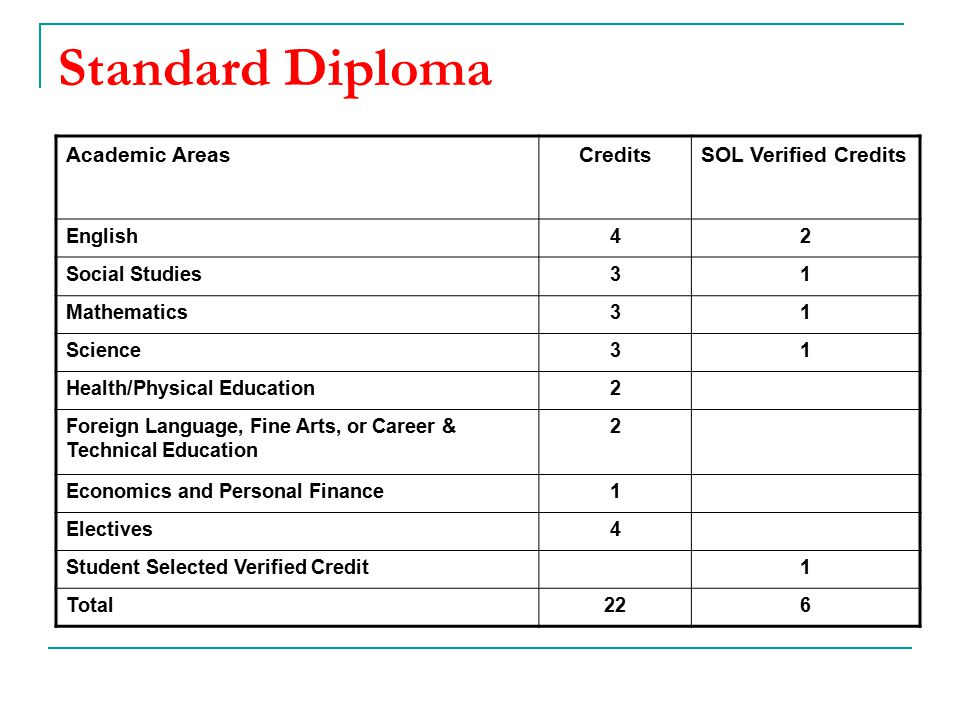 Standard Diploma Academic AreasCreditsSOL Verified Credits English42 Social Studies31 Mathematics31 Science31 Health/Physical Education2 Foreign Language, Fine Arts, or Career & Technical Education 2 Economics and Personal Finance1 Electives4 Student Selected Verified Credit1 Total226