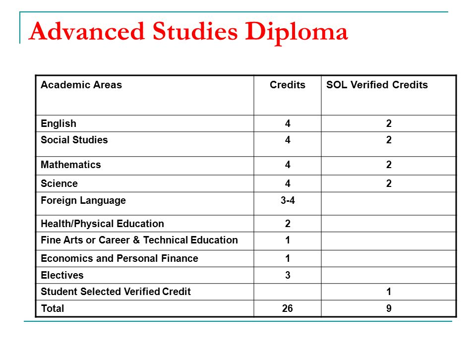 Advanced Studies Diploma Academic AreasCreditsSOL Verified Credits English42 Social Studies42 Mathematics42 Science42 Foreign Language3-4 Health/Physi