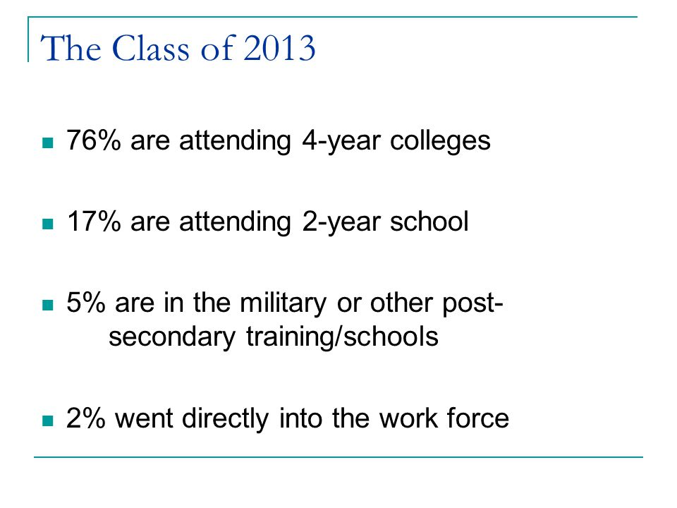 The Class of 2013 76% are attending 4-year colleges 17% are attending 2-year school 5% are in the military or other post- secondary training/schools 2% went directly into the work force