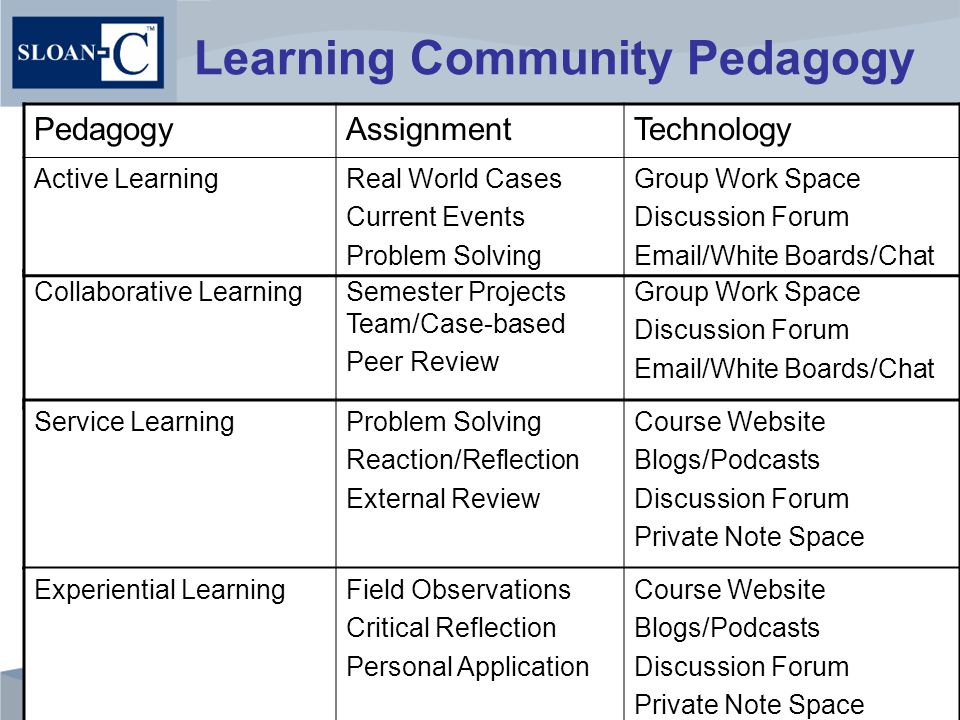 Learning Community Pedagogy Laufgraben & Tompkins, 2004; Finkel,2000 Collaborative LearningSemester Projects Team/Case-based Peer Review Group Work Space Discussion Forum Email/White Boards/Chat PedagogyAssignmentTechnology Active LearningReal World Cases Current Events Problem Solving Group Work Space Discussion Forum Email/White Boards/Chat Service LearningProblem Solving Reaction/Reflection External Review Course Website Blogs/Podcasts Discussion Forum Private Note Space Experiential LearningField Observations Critical Reflection Personal Application Course Website Blogs/Podcasts Discussion Forum Private Note Space