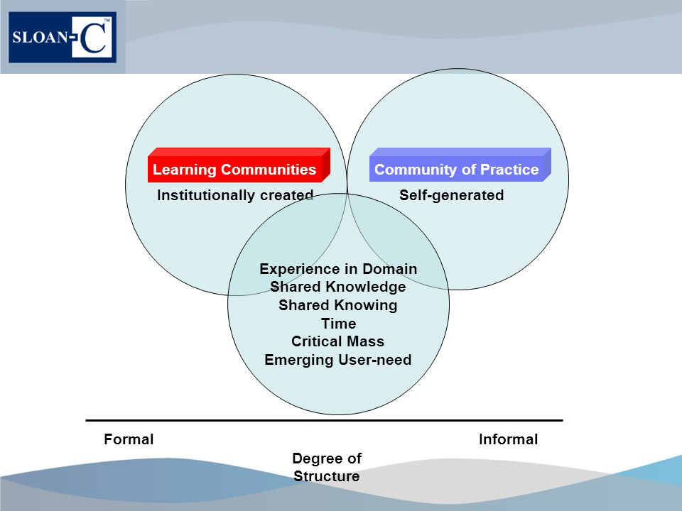 Degree of Structure Institutionally created Learning Communities Self-generated Community of Practice FormalInformal Experience in Domain Shared Knowledge Shared Knowing Time Critical Mass Emerging User-need