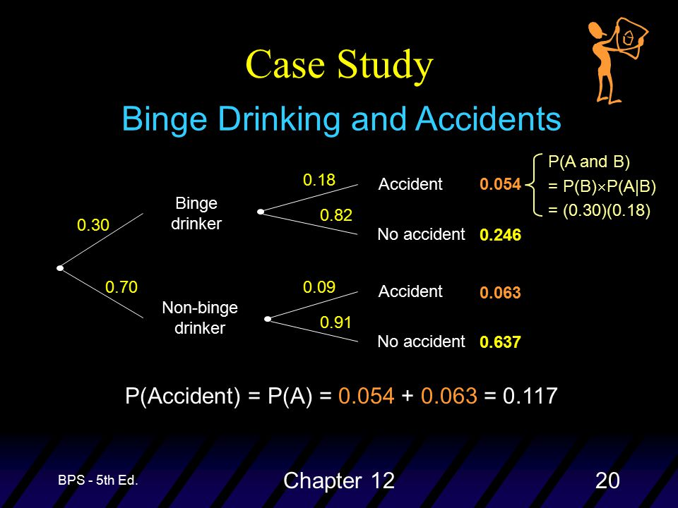 BPS - 5th Ed. Chapter 1220 Case Study Binge Drinking and Accidents P(Accident) = P(A) = 0.054 + 0.063 = 0.117 0.054 0.637 0.063 0.246 P(A and B) = P(B