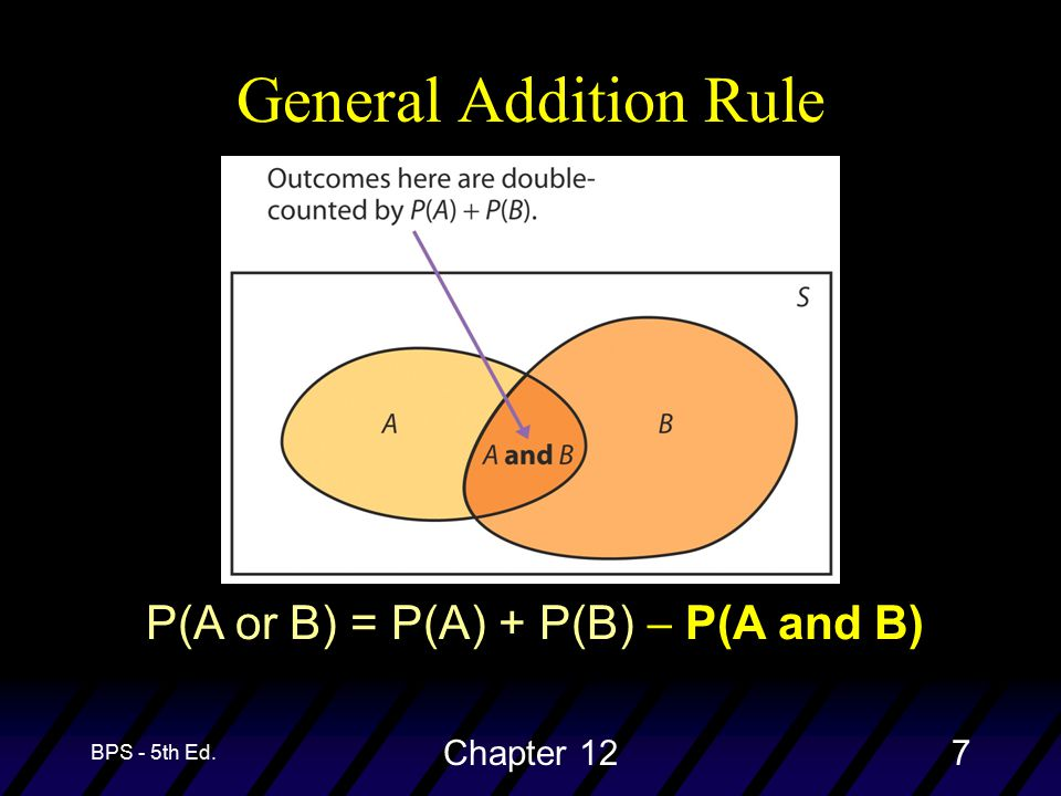 BPS - 5th Ed. Chapter 127 General Addition Rule P(A or B) = P(A) + P(B)  P(A and B)