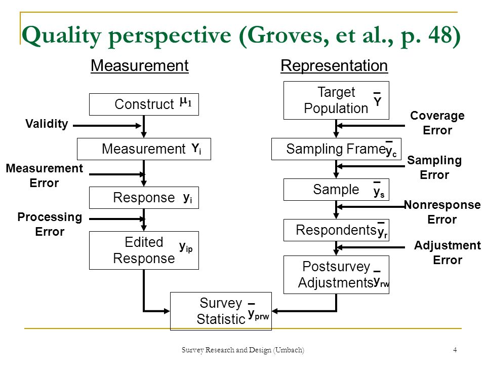 Survey Research and Design (Umbach) 4 Quality perspective (Groves, et al., p.