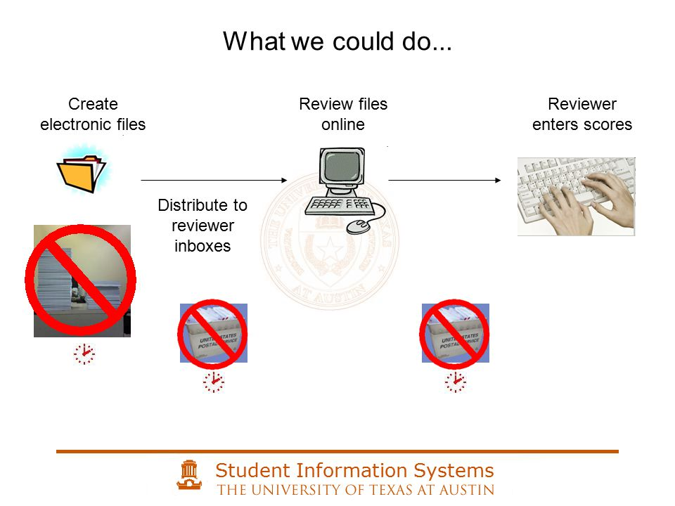 Student Information Systems Based upon role, retrieve only the documents allowed to be viewed for the role.