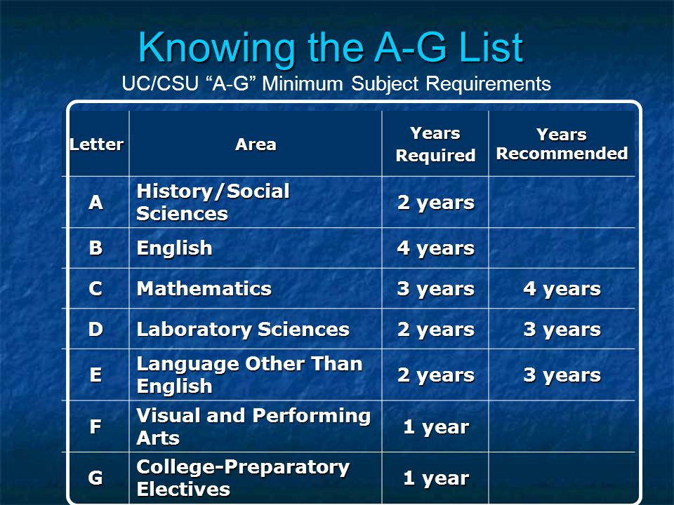 Knowing the A-G List Knowing the A-G List UC/CSU A-G Minimum Subject Requirements LetterAreaYearsRequired Years Recommended A History/Social Sciences 2 years BEnglish 4 years CMathematics 3 years 4 years D Laboratory Sciences 2 years 3 years E Language Other Than English 2 years 3 years F Visual and Performing Arts 1 year G College-Preparatory Electives 1 year