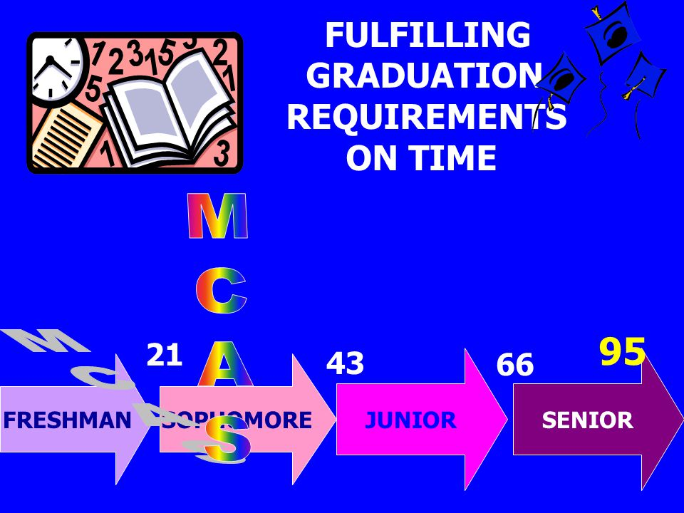 FULFILLING GRADUATION REQUIREMENTS ON TIME FRESHMANSOPHOMORE JUNIORSENIOR 95 21 43 66