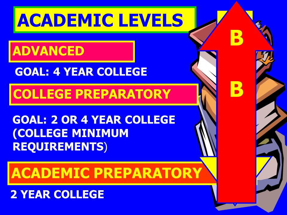 ACADEMIC LEVELS ACADEMIC PREPARATORY ADVANCED COLLEGE PREPARATORY 2 YEAR COLLEGE GOAL: 2 OR 4 YEAR COLLEGE (COLLEGE MINIMUM REQUIREMENTS) GOAL: 4 YEAR COLLEGE C c C D DDDD BBBB