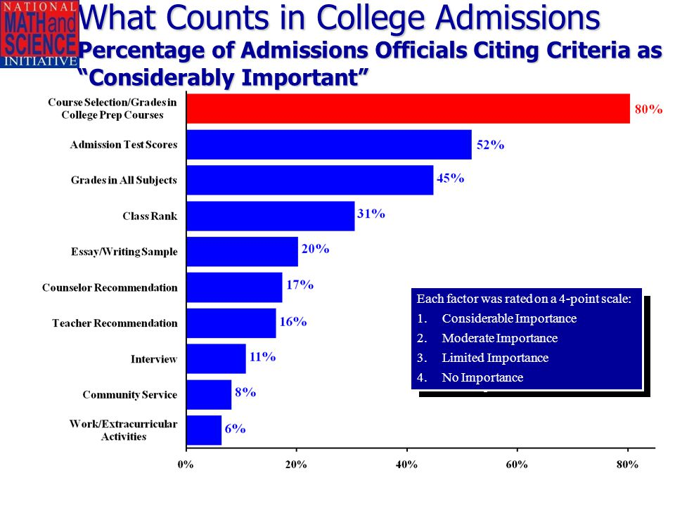 30 What Counts in College Admissions Percentage of Admissions Officials Citing Criteria as Considerably Important 30 Source: National Association of College Admissions Officers, 2001 Academic Trends Survey Each factor was rated on a 4-point scale: 1.Considerable Importance 2.Moderate Importance 3.Limited Importance 4.No Importance Each factor was rated on a 4-point scale: 1.Considerable Importance 2.Moderate Importance 3.Limited Importance 4.No Importance