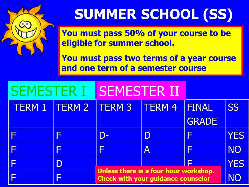 SUMMER SCHOOL (SS) TERM 1 TERM 1 TERM 2 TERM 3 TERM 4 FINALGRADESS FFD-DFYES FFFAFNO FDFYES FFFNO SEMESTER ISEMESTER II You must pass 50% of your course to be eligible for summer school.