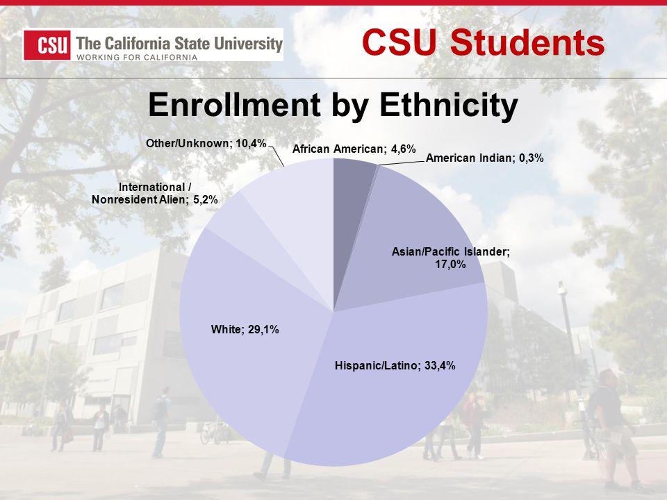 CSU Students