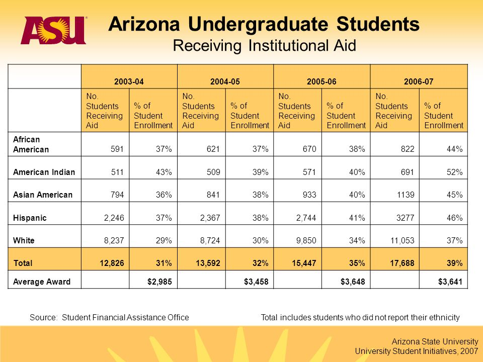 Arizona State University University Student Initiatives, 2007 Total includes students who did not report their ethnicity 2003-042004-052005-062006-07