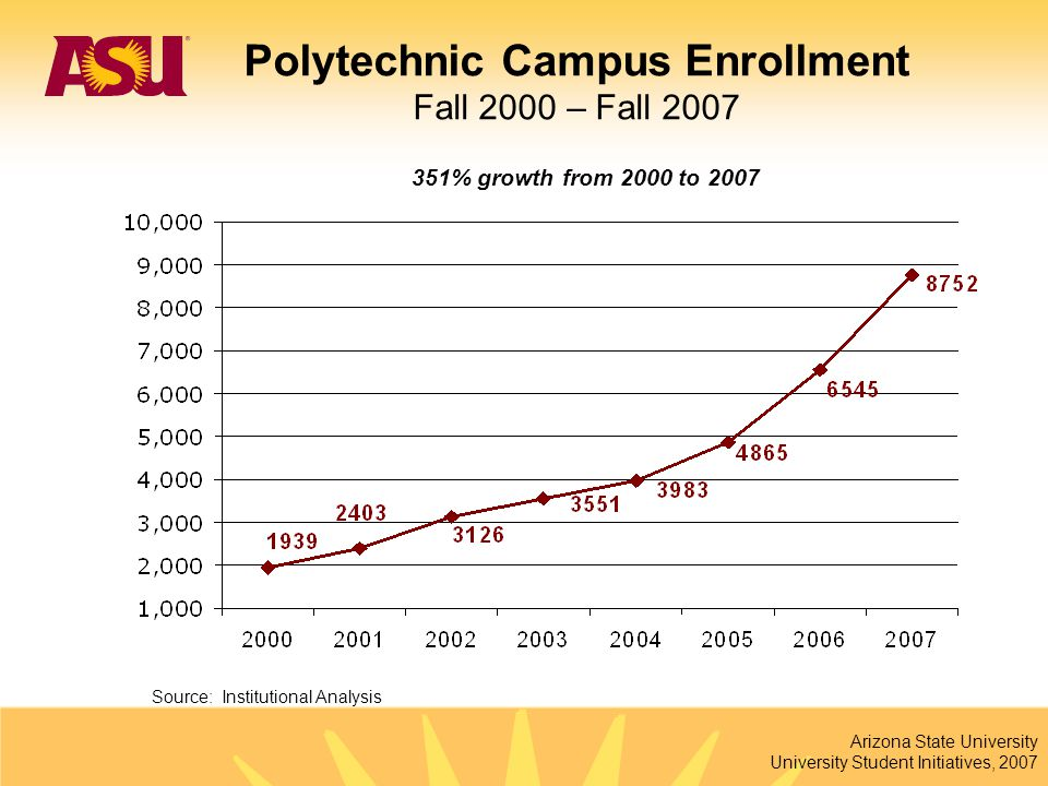 Arizona State University University Student Initiatives, 2007 351% growth from 2000 to 2007 Source: Institutional Analysis Polytechnic Campus Enrollme