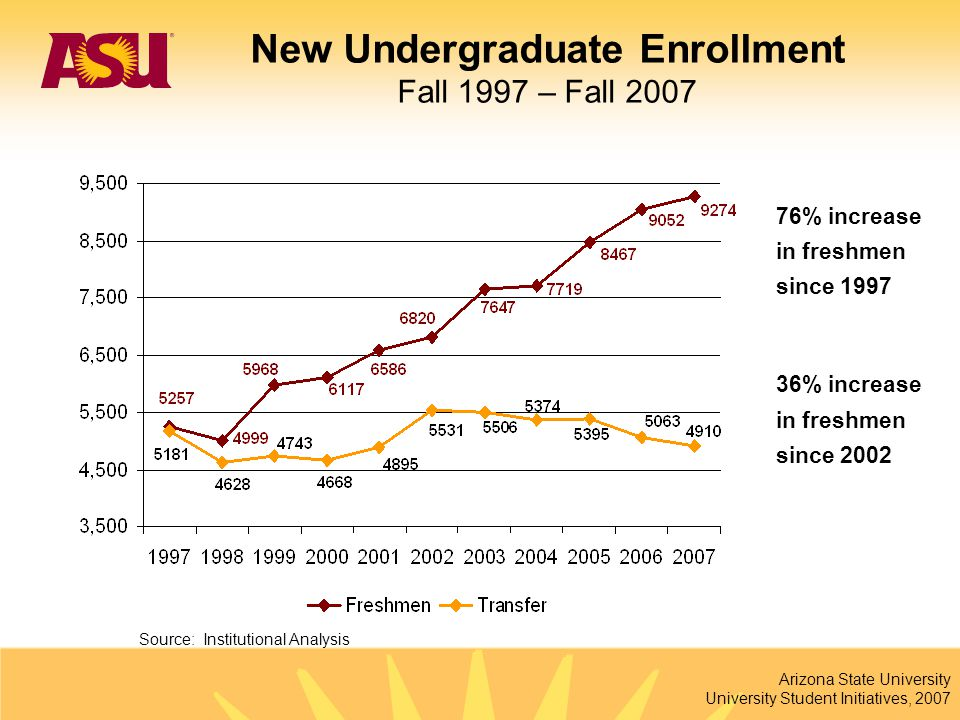 Arizona State University University Student Initiatives, 2007 76% increase in freshmen since 1997 36% increase in freshmen since 2002 Source: Institut